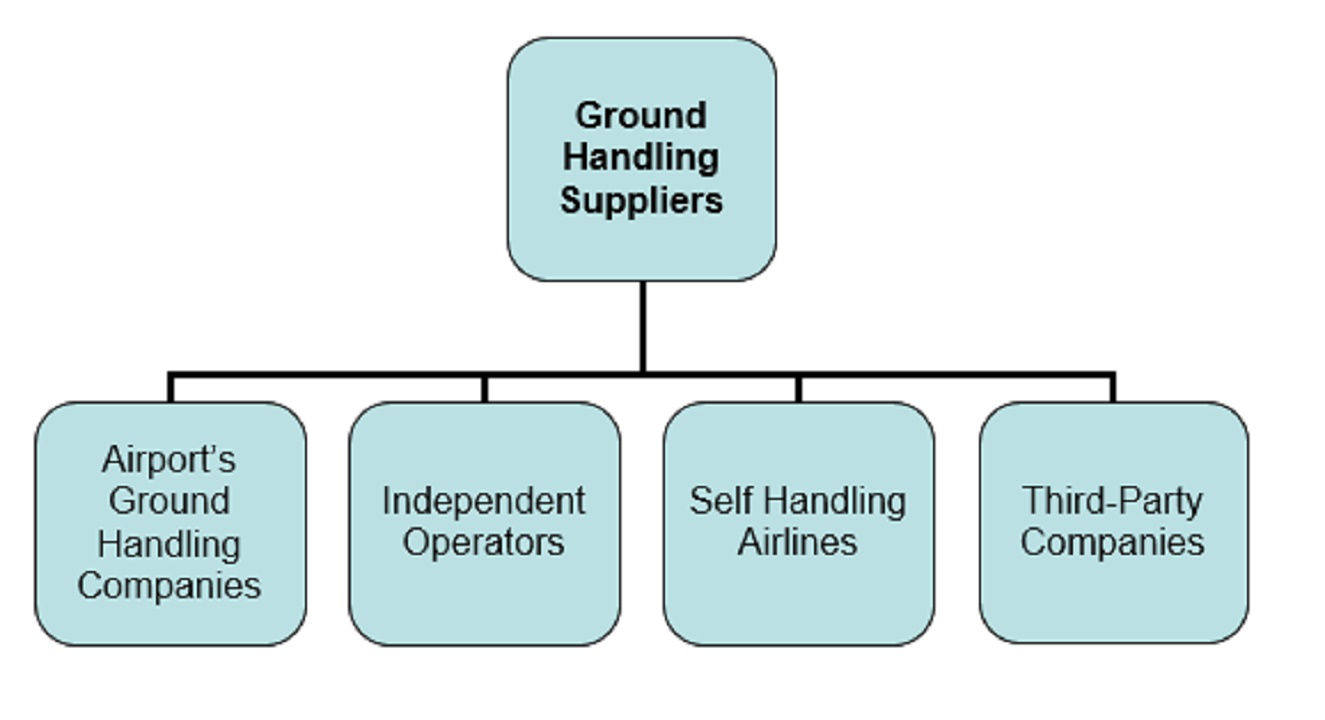 a critical analysis of ground handling Risk analysis for aviation ground handling operations • risk analysis with a report highlighting exposure to hazards, means of control and best practice measures as critical aviation ground handling operations' risk grading.